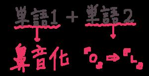 ㄴ挿入のパターン1